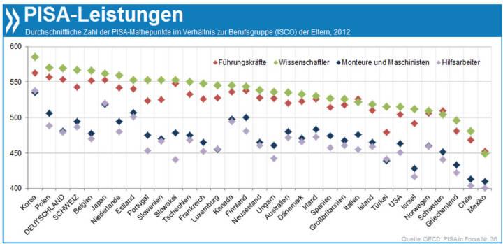 Familienbande: Im PISA-Mathetest liefern Kinder von Wissenschaftlern und Führungskräften in Deutschland Top-Ergebnisse, Arbeiterkinder schneiden sehr viel schlechter ab. Länder wie Estland, Japan und Kanada zeigen, dass das auch anders geht.