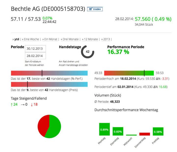 Die Bechtle AG im Börse Social Network, http://boerse-social.com/launch/aktie/bechtle_ag