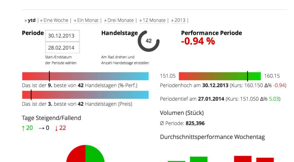 Münchner Rückversicherung Aktie