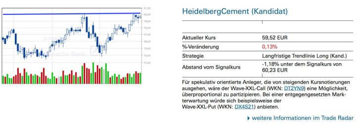 HeidelbergCement (Kandidat:)Für spekulativ orientierte Anleger, die von steigenden Kursnotierungen ausgehen, wäre der Wave-XXL-Call (WKN: DT2YN9) eine Möglichkeit, überproportional zu partizipieren. Bei einer entgegengesetzten Markterwartung würde sich beispielsweise der Wave-XXL-Put (WKN: DX4S21) anbieten.