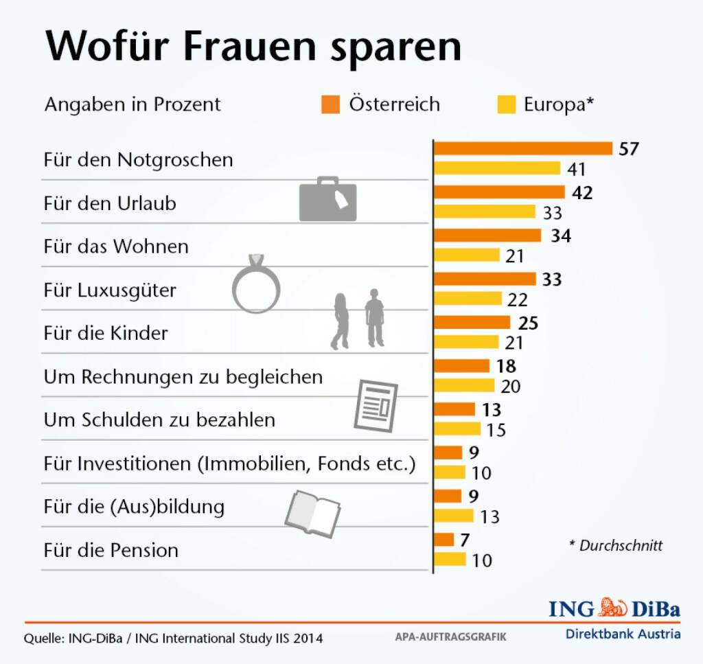 Wofür Frauen sparen - Notgroschen vor Urlaub und Wohnen, Pension weit abgeschlagen (Grafik: ING-DiBa) (06.03.2014)