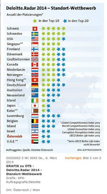 Deloitte.Radar 2014 - Standort-Wettbewerb: Der Wirtschaftsstandort Österreich fällt im internationalen Vergleich kontinuierlich zurück und verspielt damit Zukunftspotenzial. (06.03.2014)