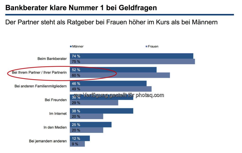 Bankberater oder Lebenspartner?, © Erste Bank / IMAS Studie zum Weltfrauentag 2014 (07.03.2014)