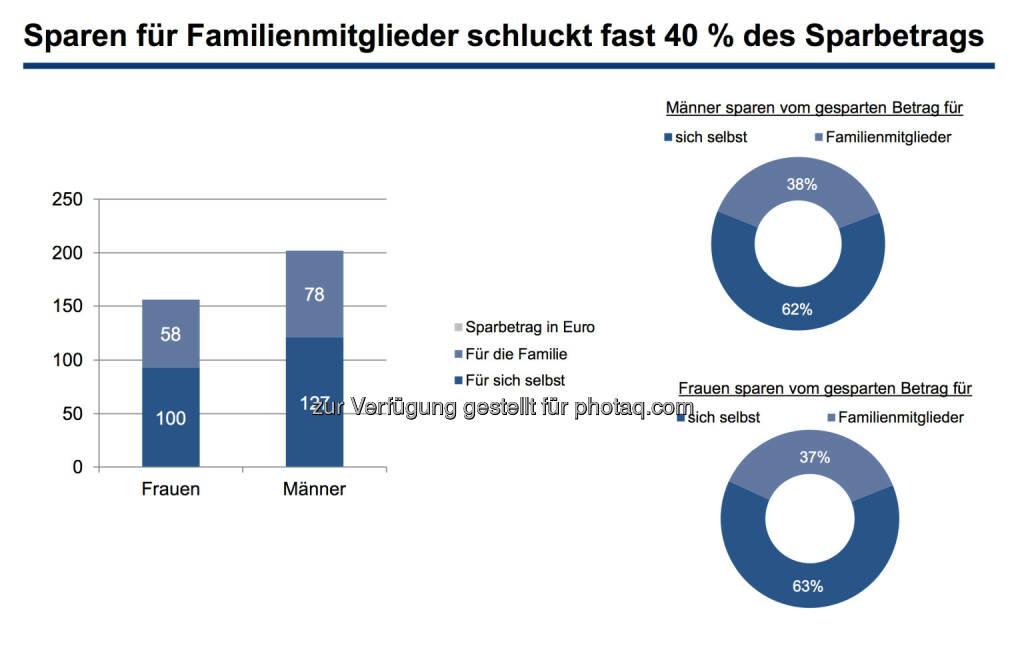 Sparen für Familienmitglieder schluckt fast 40 % des Sparbetrags, © Erste Bank / IMAS Studie zum Weltfrauentag 2014 (07.03.2014)
