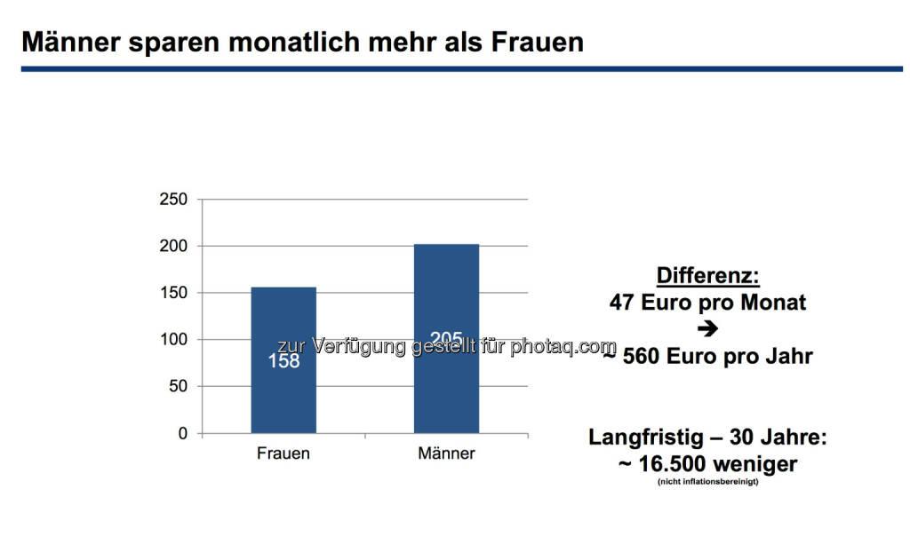 Männer sparen monatlich mehr als Frauen, © Erste Bank / IMAS Studie zum Weltfrauentag 2014 (07.03.2014)