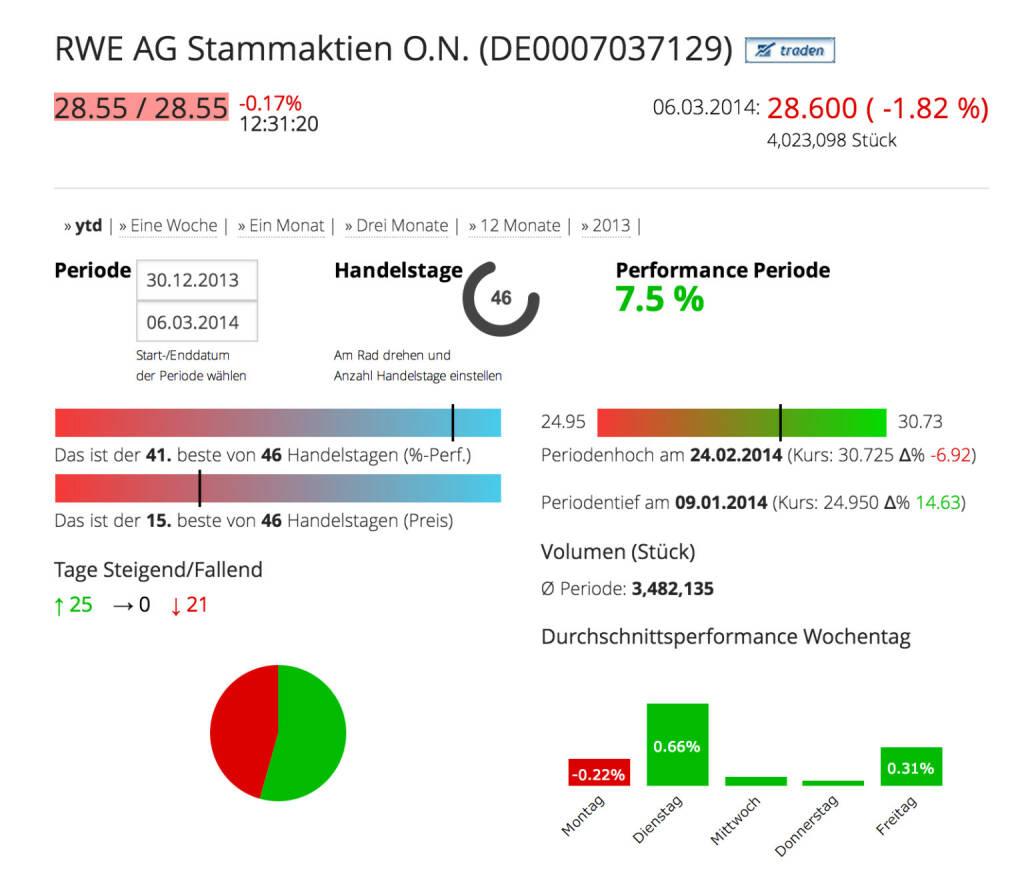 DIe RWE AG im Börse Social Network, http://boerse-social.com/launch/aktie/rwe_ag_stammaktien_on, © RWE AG (Homepage) (07.03.2014)