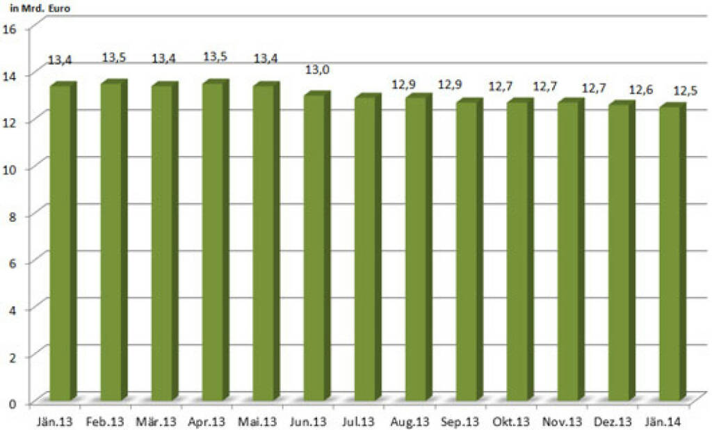 Entwicklung des Open Interest des österreichischen Zertifikatemarktes inkl. Zinsprodukte in den vergangenen 12 Monaten (c) ZFA, siehe auch http://www.christian-drastil.com/blog/2014/03/09/mein_beitrag_fur_den_newsletter_des_zertifikate_forum_austria (09.03.2014)