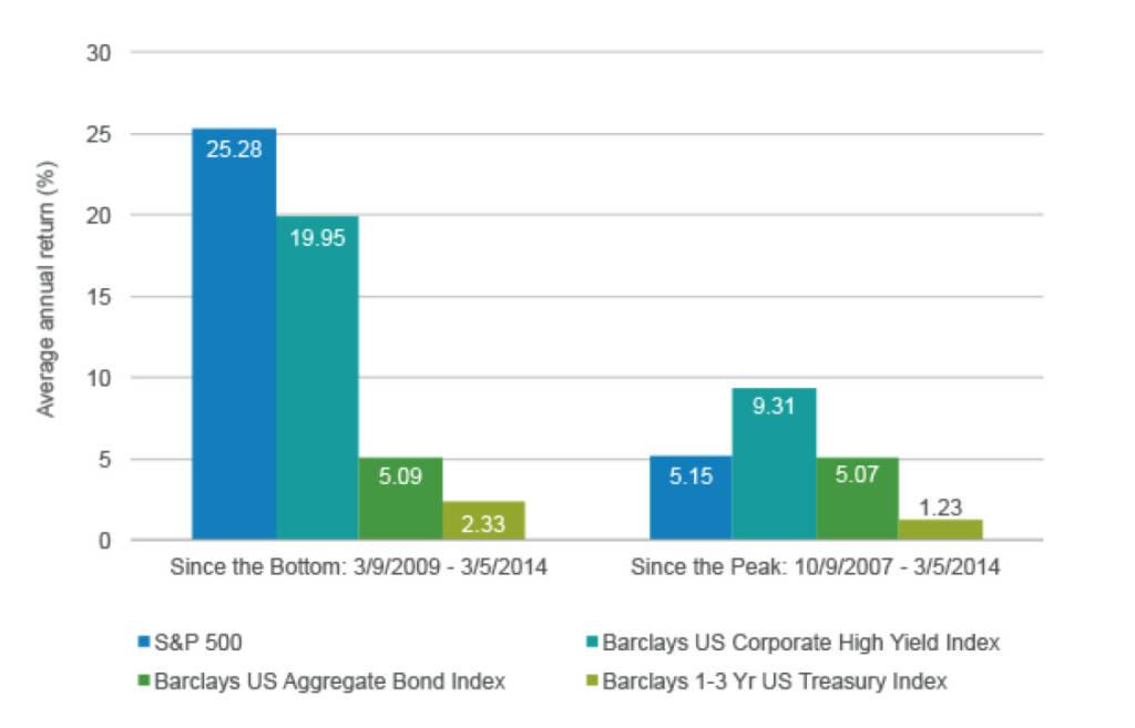 Vor genau 5 Jahren durchschritt der US-Aktienmarkt seine Talsohle während der Finanzkrise. Wie der Chart-Vergleich zeigt, hätten hartgesottene Anleger, die dem Markt trotz allem die Treue gehalten hätte, eine gebührende Belohung für ihr Durchhaltevermögen erhalten – beim S&P 500 etwa eine annualisierte Rendite von über 25 Prozent. Und selbst seit dem letzten Rekordstand der US-Märkte im September 2007 hätten Anleger mit langem Atem während der Krise rund fünf Prozent Gewinn pro Jahr gemacht (Legg Mason) (10.03.2014)