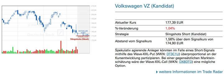 Volkswagen VZ (Kandidat): Spekulativ agierende Anleger könnten im Falle eines Short-Signals mithilfe des Wave-XXL-Put (WKN: DT3C1U) überproportional an der Kursentwicklung partizipieren. Bei einer gegensätzlichen Markteinschätzung wäre der Wave-XXL-Call (WKN: DX8DTD) eine mögliche Option.