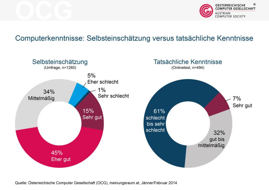 Laut einer Studie der Österreichischen Computer Gesellschaft OCG glauben 60 % der ÖsterreicherInnen, dass ihre Computerkenntnisse im Allgemeinen sehr gut oder gut sind. Beim Online-Test schneiden  im Gegensatz dazu aber 61% schlecht bis sehr schlecht ab.  (19.03.2014)