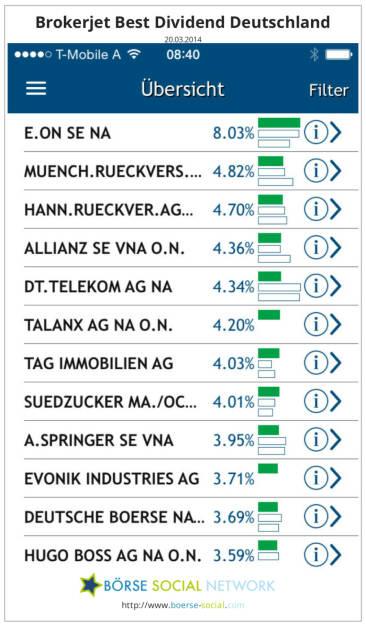 E.On, Münch. Rück, Hannover Rück, Allianz, Deutsche Telekom, Talanx, TAG, Südzucker, Springer, Evonik, Deutsche Börse, Hugo Boss - brokerjet Dividenden App - Download-Link:. https://itunes.apple.com/de/app/dividenden/id787049018?mt=8, © boerse-social.com (20.03.2014)