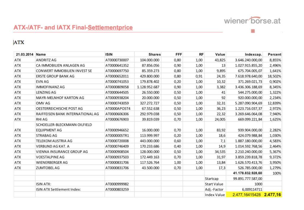 ATX Settlement März 2014 (c) Wiener Börse (21.03.2014)