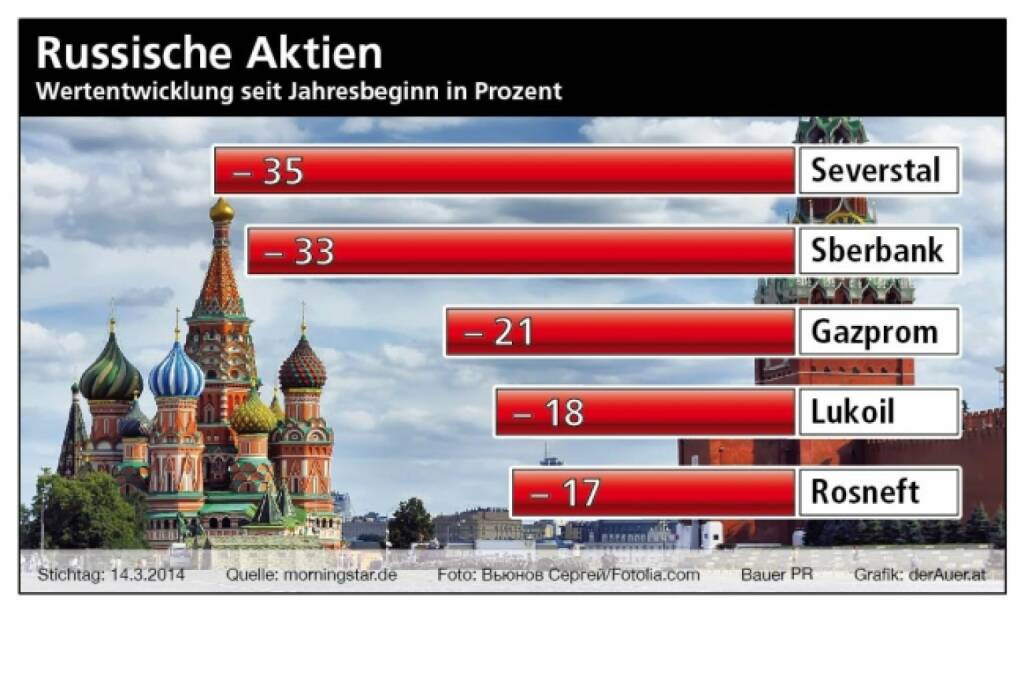 Russische Aktien ytd: Severstal, Sberbank, Gazprom, Lukoil, Rosneft (c) Bauer PR, derAuer.at  (25.03.2014)