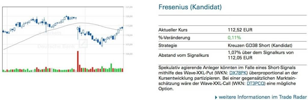 Fresenius (Kandidat): Spekulativ agierende Anleger könnten im Falle eines Short-Signals mithilfe des Wave-XXL-Put (WKN: DX78PK) überproportional an der Kursentwicklung partizipieren. Bei einer gegensätzlichen Marktein- schätzung wäre der Wave-XXL-Call (WKN: DT3PCQ) eine mögliche Option., © Quelle: www.trade-radar.de (01.04.2014)