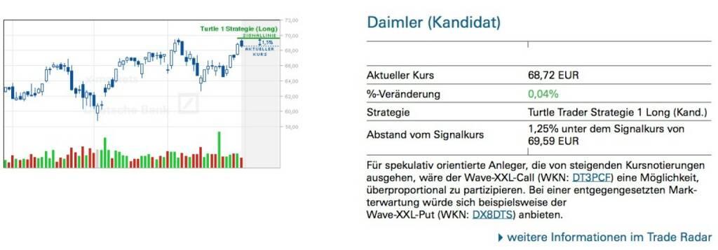 Daimler (Kandidat): Für spekulativ orientierte Anleger, die von steigenden Kursnotierungen ausgehen, wäre der Wave-XXL-Call (WKN: DT3PCF) eine Möglichkeit, überproportional zu partizipieren. Bei einer entgegengesetzten Mark- terwartung würde sich beispielsweise der Wave-XXL-Put (WKN: DX8DTS) anbieten., © Quelle: www.trade-radar.de (01.04.2014)