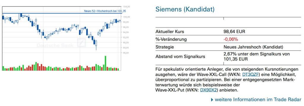 Siemens (Kandidat): Für spekulativ orientierte Anleger, die von steigenden Kursnotierungen ausgehen, wäre der Wave-XXL-Call (WKN: DT3QZF) eine Möglichkeit, überproportional zu partizipieren. Bei einer entgegengesetzten Markterwartung würde sich beispielsweise der Wave-XXL-Put (WKN: DX90X2) anbieten., © Quelle: www.trade-radar.de (03.04.2014)