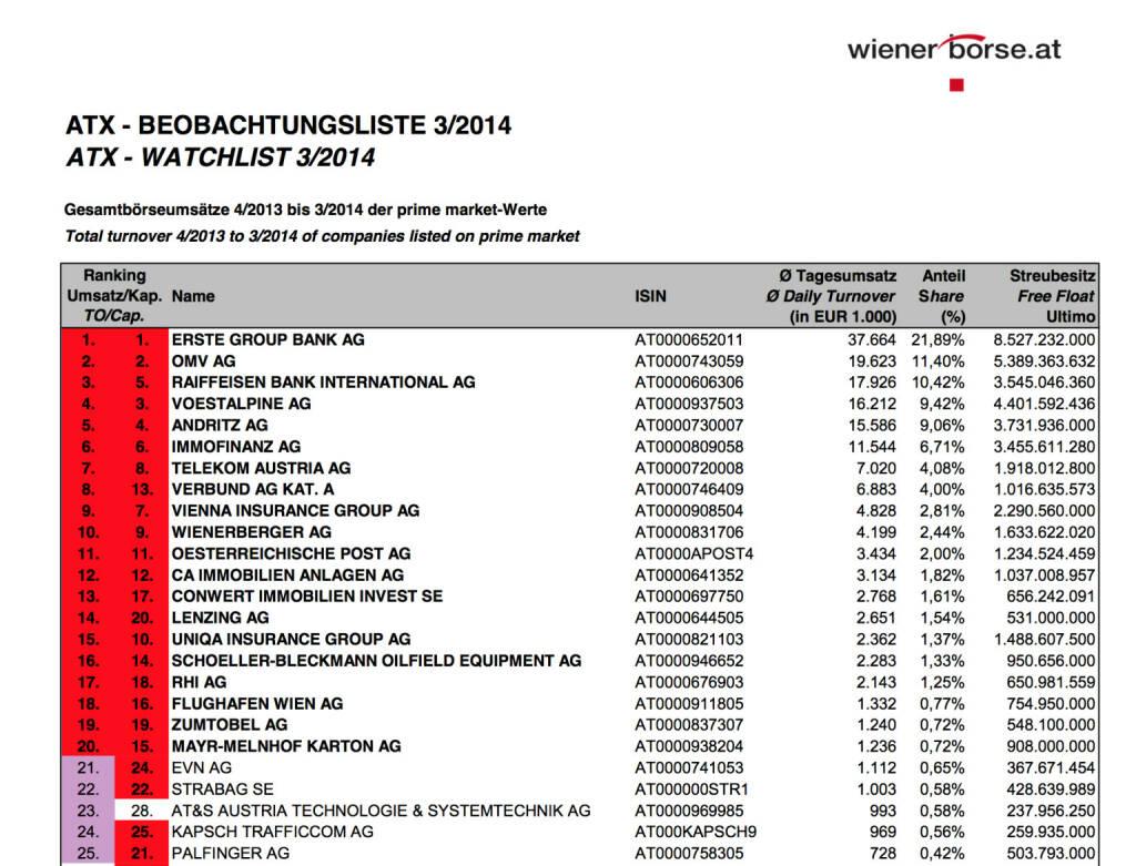 ATX Beobachtungliste 3/2014 - die jüngsten Änderungen im 20er-Index bestätigen sich, beim ATXFive ist Nicht-ATXFive-Wert Andritz auf Rang 4 (c) Wiener Börse (03.04.2014)