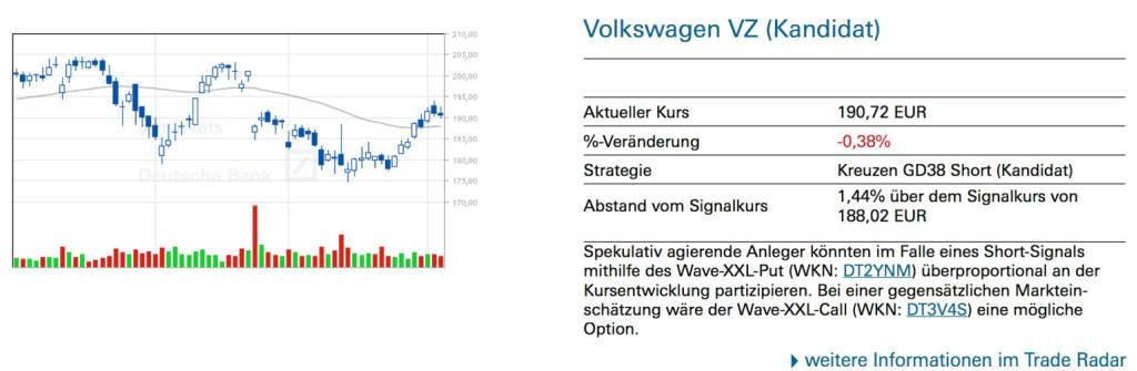 Volkswagen VZ (Kandidat): Spekulativ agierende Anleger könnten im Falle eines Short-Signals mithilfe des Wave-XXL-Put (WKN: DT2YNM) überproportional an der Kursentwicklung partizipieren. Bei einer gegensätzlichen Marktein- schätzung wäre der Wave-XXL-Call (WKN: DT3V4S) eine mögliche Option., © Quelle: www.trade-radar.de (04.04.2014)