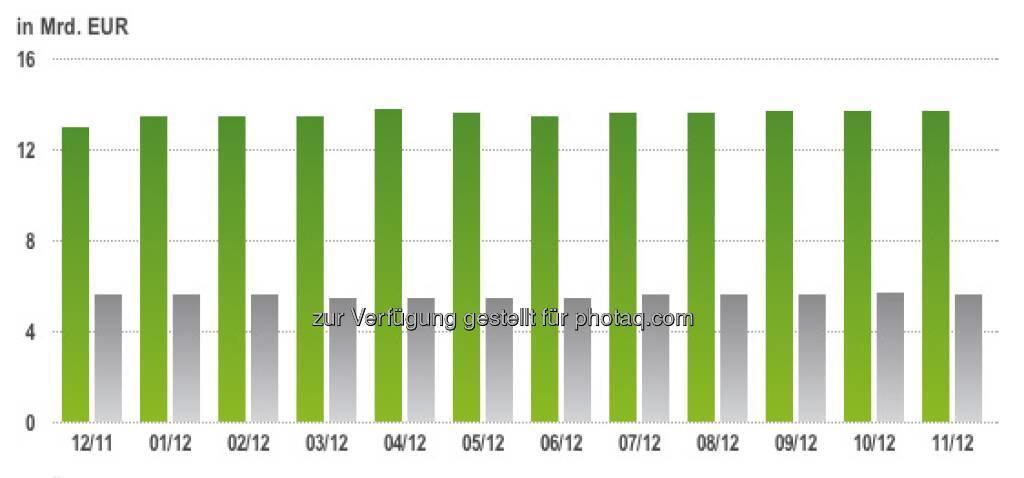 ZFA Marktbericht: GRÜN: Entwicklung des Open Interest des österreichischen Zertifikatemarktes inkl. Zinsprodukte in den vergangenen 12 Monaten - GRAU: Entwicklung des Open Interest Aktien- und Rohstoffprodukte exkl. Zinsprodukte der fünf ZFA-Mitglieder in den vergangenen 12 Monaten (c) ZFA (15.12.2012)