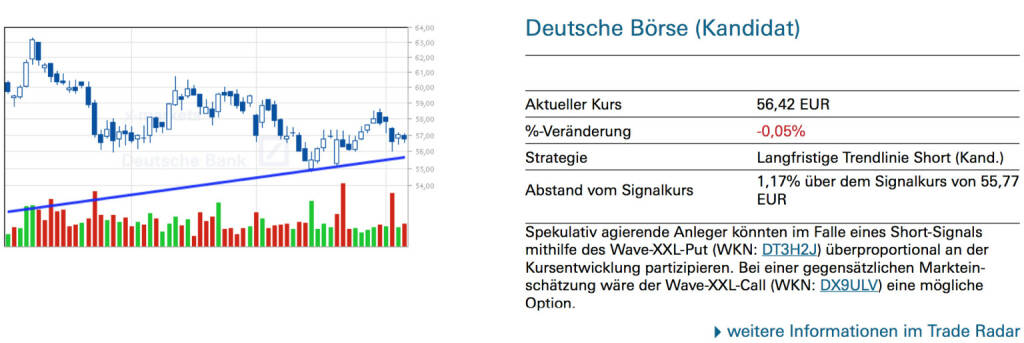 Deutsche Börse (Kandidat): Spekulativ agierende Anleger könnten im Falle eines Short-Signals mithilfe des Wave-XXL-Put (WKN: DT3H2J) überproportional an der Kursentwicklung partizipieren. Bei einer gegensätzlichen Markteinschätzung wäre der Wave-XXL-Call (WKN: DX9ULV) eine mögliche Option., © Quelle: www.trade-radar.de (07.04.2014)