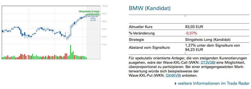 BMW (Kandidat): Für spekulativ orientierte Anleger, die von steigenden Kursnotierungen ausgehen, wäre der Wave-XXL-Call (WKN: DT3V3B) eine Möglichkeit, überproportional zu partizipieren. Bei einer entgegengesetzten Markterwartung würde sich beispielsweise der Wave-XXL-Put (WKN: DX4KV9) anbieten., © Quelle: www.trade-radar.de (07.04.2014)