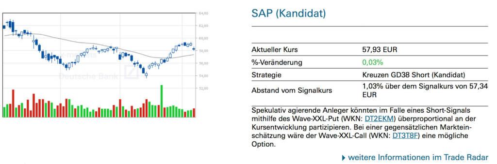 SAP (Kandidat): Spekulativ agierende Anleger könnten im Falle eines Short-Signals mithilfe des Wave-XXL-Put (WKN: DT2EKM) überproportional an der Kursentwicklung partizipieren. Bei einer gegensätzlichen Markteinschätzung wäre der Wave-XXL-Call (WKN: DT3T8F) eine mögliche Option., © Quelle: www.trade-radar.de (08.04.2014)