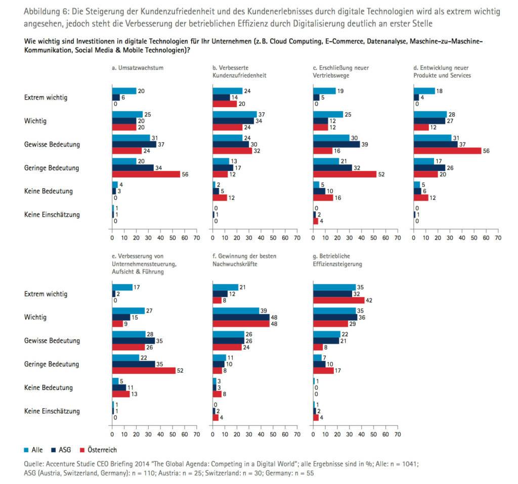 Die Steigerung der Kundenzufriedenheit und des Kundenerlebnisses durch digitale Technologien wird als extrem wichtig angesehen, jedoch steht die Verbesserung der betrieblichen Effizienz durch Digitalisierung deutlich an erster Stelle, © Accenture (09.04.2014)