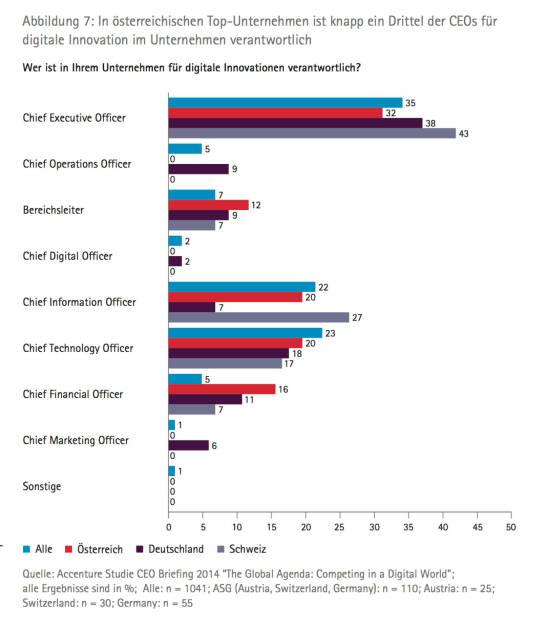 In österreichischen TopUnternehmen ist knapp ein Drittel der CEOs für digitale Innovation im Unternehmen verantwortlich, © Accenture (09.04.2014)