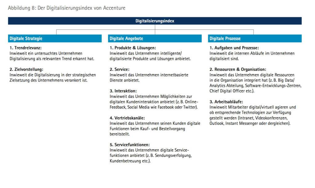 Der Digitalisierungsindex von Accenture, © Accenture (09.04.2014)