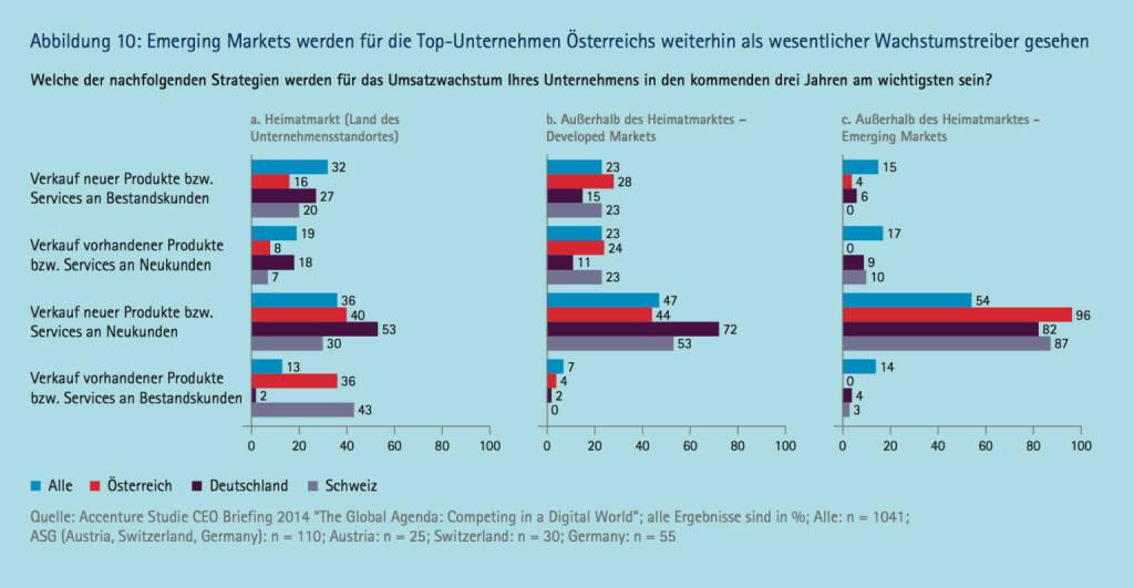 Emerging Markets werden für die TopUnternehmen Österreichs weiterhin als wesentlicher Wachstumstreiber gesehen, © Accenture (09.04.2014)