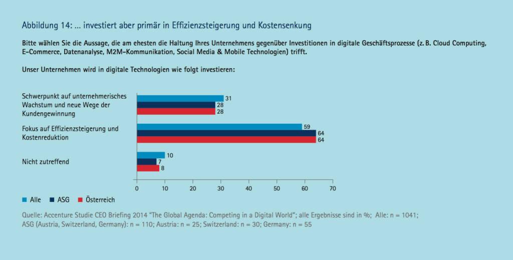 ... investiert aber primär in Effizienzsteigerung und Kostensenkung, © Accenture (09.04.2014)