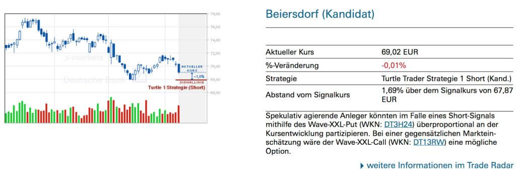 Beiersdorf (Kandidat): Spekulativ agierende Anleger könnten im Falle eines Short-Signals mithilfe des Wave-XXL-Put (WKN: DT3H24) überproportional an der Kursentwicklung partizipieren. Bei einer gegensätzlichen Markteinschätzung wäre der Wave-XXL-Call (WKN: DT13RW) eine mögliche Option., © Quelle: www.trade-radar.de (09.04.2014)