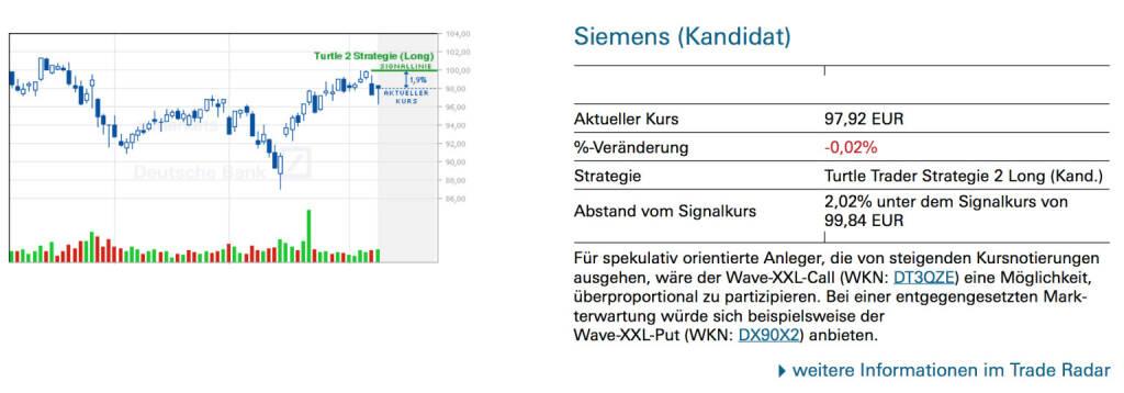 Siemens (Kandidat): Für spekulativ orientierte Anleger, die von steigenden Kursnotierungen ausgehen, wäre der Wave-XXL-Call (WKN: DT3QZE) eine Möglichkeit, überproportional zu partizipieren. Bei einer entgegengesetzten Markterwartung würde sich beispielsweise der Wave-XXL-Put (WKN: DX90X2) anbieten., © Quelle: www.trade-radar.de (09.04.2014)