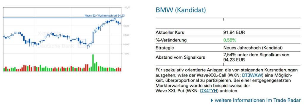BMW (Kandidat): Für spekulativ orientierte Anleger, die von steigenden Kursnotierungen ausgehen, wäre der Wave-XXL-Call (WKN: DT3WXW) eine Möglichkeit, überproportional zu partizipieren. Bei einer entgegengesetzten Markterwartung würde sich beispielsweise der Wave-XXL-Put (WKN: DX4TYH) anbieten., © Quelle: www.trade-radar.de (10.04.2014)