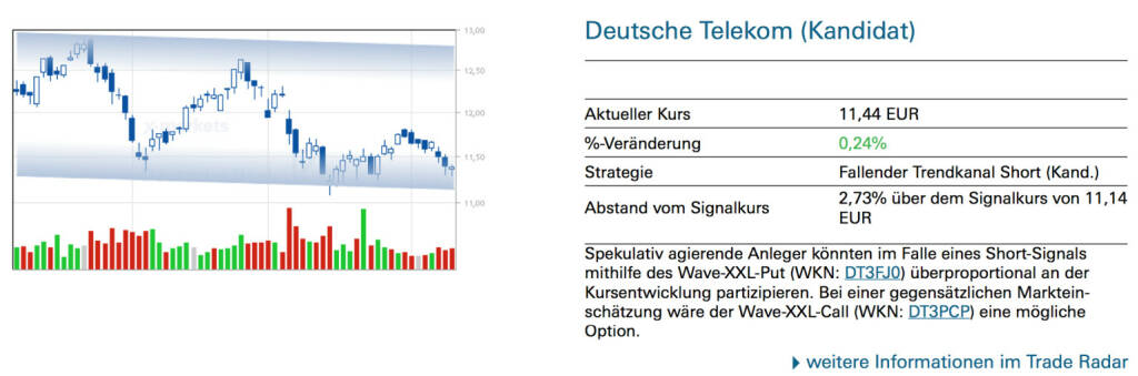 Deutsche Telekom (Kandidat): Spekulativ agierende Anleger könnten im Falle eines Short-Signals mithilfe des Wave-XXL-Put (WKN: DT3FJ0) überproportional an der Kursentwicklung partizipieren. Bei einer gegensätzlichen Markteinschätzung wäre der Wave-XXL-Call (WKN: DT3PCP) eine mögliche Option., © Quelle: www.trade-radar.de (10.04.2014)