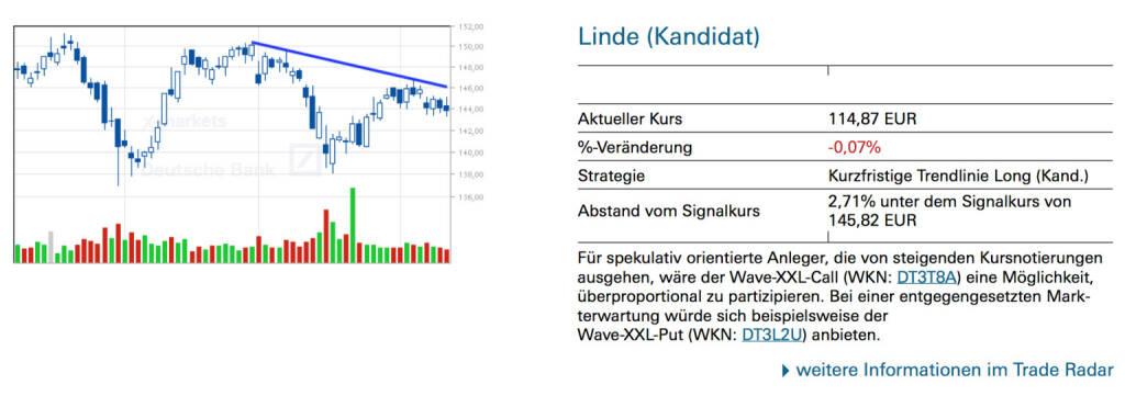 Linde (Kandidat): Für spekulativ orientierte Anleger, die von steigenden Kursnotierungen ausgehen, wäre der Wave-XXL-Call (WKN: DT3T8A) eine Möglichkeit, überproportional zu partizipieren. Bei einer entgegengesetzten Markterwartung würde sich beispielsweise der Wave-XXL-Put (WKN: DT3L2U) anbieten., © Quelle: www.trade-radar.de (11.04.2014)