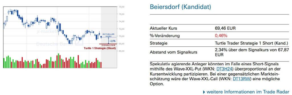 Beiersdorf (Kandidat): Spekulativ agierende Anleger könnten im Falle eines Short-Signals mithilfe des Wave-XXL-Put (WKN: DT3H24) überproportional an der Kursentwicklung partizipieren. Bei einer gegensätzlichen Markteinschätzung wäre der Wave-XXL-Call (WKN: DT13RW) eine mögliche Option., © Quelle: www.trade-radar.de (14.04.2014)
