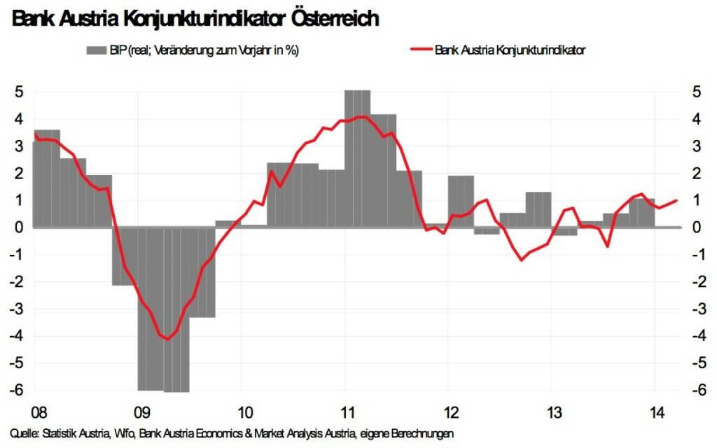 Bank Austria Konjunkturindikator - Trotz höherer Risiken aus Schwellenländern, Wirtschaftswachstum von 2 Prozent 2014 in Reichweite. Konjunkturindikator steigt im März leicht auf 1,0 Punkte (Bild: Bank Austria Economics & Market Analysis Austria) (15.04.2014)
