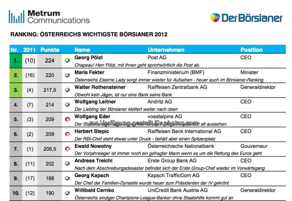 DerBörsianer kürt Österreichs wichtigste Börsianer 2012 (c) DerBörsianer/Metrum (17.12.2012)