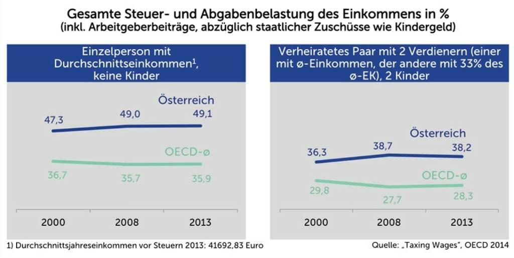 Agenda Austria Grafik der Woche: Steuer- und Abgabenbelastung: Österreich im Vergleich zum OECD-Durchschnitt. http://www.agenda-austria.at/grafiken-der-woche/ (16.04.2014)