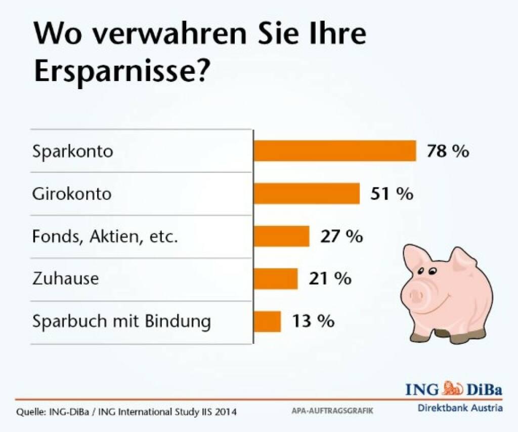 Umfrage im Auftrag der ING-DiBa: Optimierungsbedarf beim Spargeld-Management -  Jeder zweite Österreicher (51%) hat sein Erspartes oder zumindest Teile seiner Reserven auf einem Girokonto und verzichtet damit auf bessere Ertragsoptionen. Jeder fünfte Österreicher (21%) bringt sein Geld gar nicht zur Bank und hortet es zu Hause – interessante Einblicke in die österreichische Sparmentalität mit der aktuellen ING International Study IIS (17.04.2014)