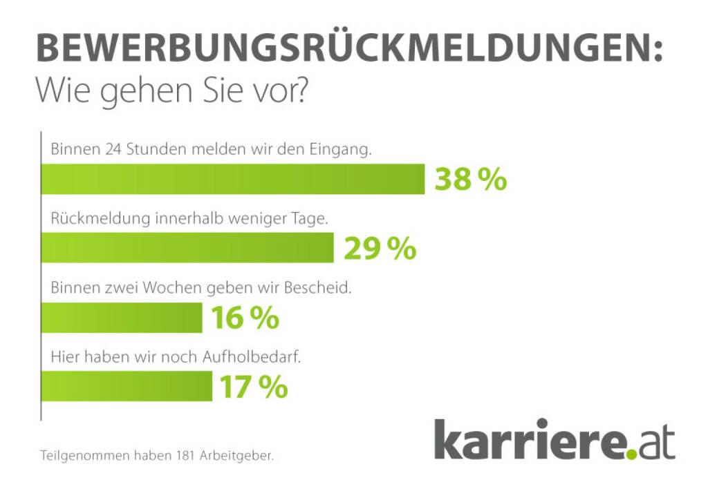 Bewerbungsrückmeldungen: Wie gehen Sie vor?, karriere.at (23.04.2014)