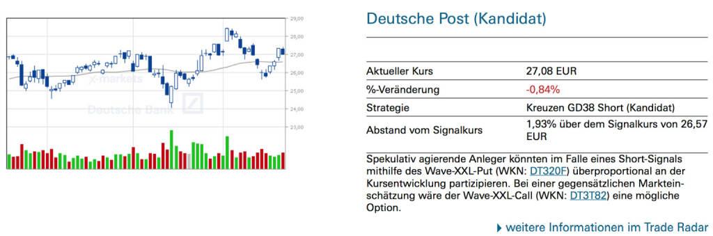 Deutsche Post (Kandidat): Spekulativ agierende Anleger könnten im Falle eines Short-Signals mithilfe des Wave-XXL-Put (WKN: DT320F) überproportional an der Kursentwicklung partizipieren. Bei einer gegensätzlichen Markteinschätzung wäre der Wave-XXL-Call (WKN: DT3T82) eine mögliche Option., © Quelle: www.trade-radar.de (27.04.2014)