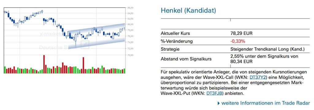 Henkel (Kandidat): Für spekulativ orientierte Anleger, die von steigenden Kursnotierungen ausgehen, wäre der Wave-XXL-Call (WKN: DT37Y2) eine Möglichkeit, überproportional zu partizipieren. Bei einer entgegengesetzten Markterwartung würde sich beispielsweise der Wave-XXL-Put (WKN: DT3FJB) anbieten., © Quelle: www.trade-radar.de (27.04.2014)