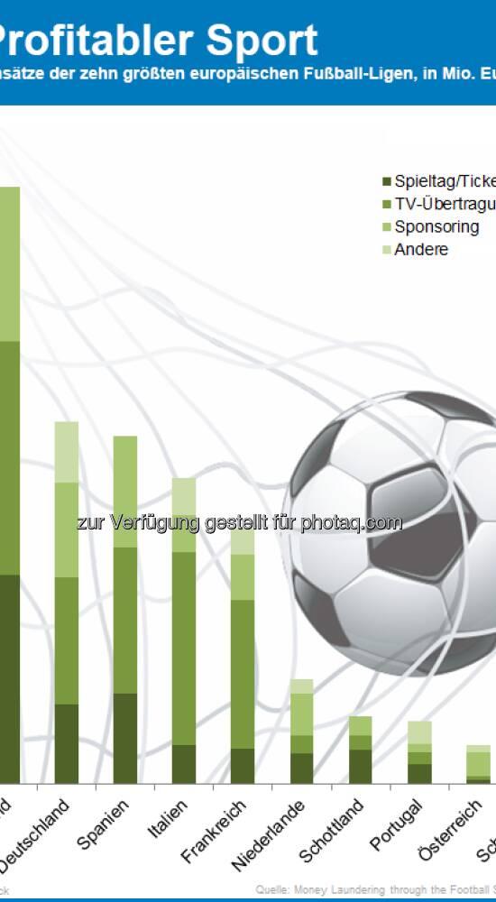 österreich fußball ligen