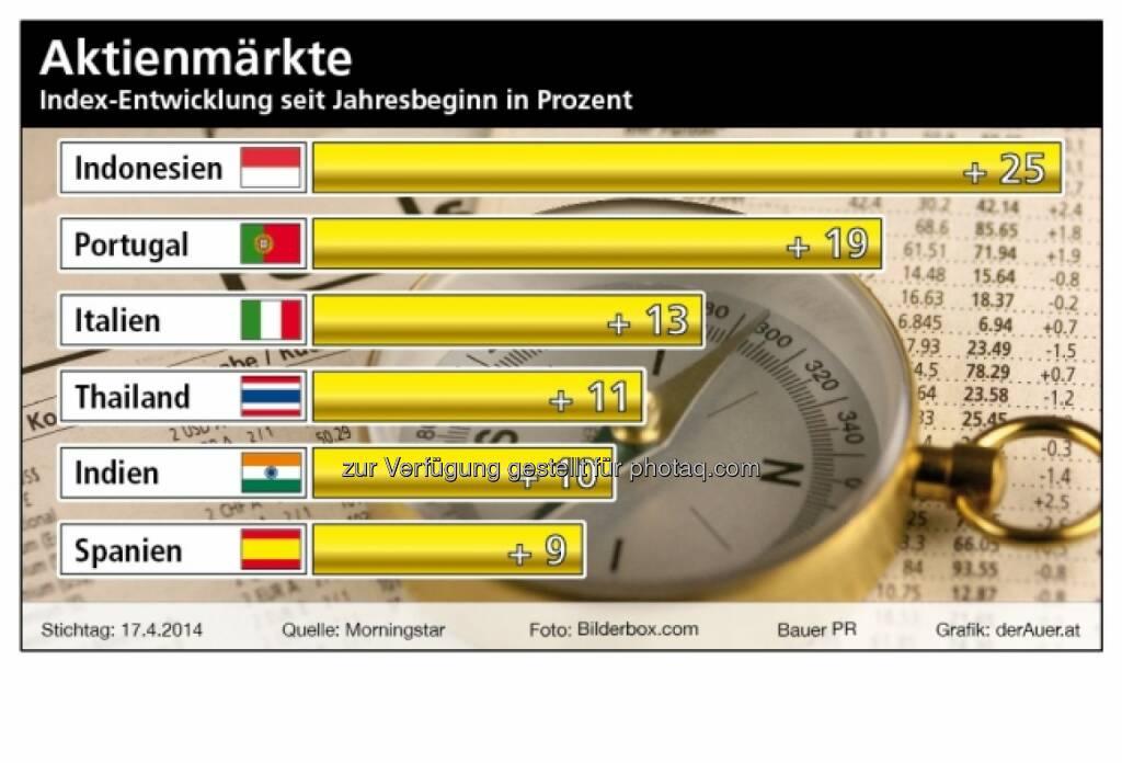 Aktienmärkte ytd 2014 (Raiffeisen, derauer.at) (27.04.2014)