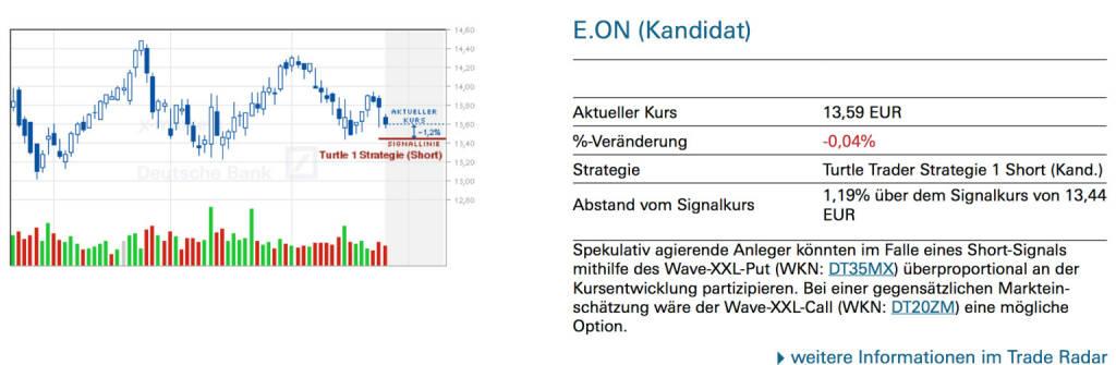 E.ON (Kandidat): Spekulativ agierende Anleger könnten im Falle eines Short-Signals mithilfe des Wave-XXL-Put (WKN: DT35MX) überproportional an der Kursentwicklung partizipieren. Bei einer gegensätzlichen Marktein-schätzung wäre der Wave-XXL-Call (WKN: DT20ZM) eine mögliche Option., © Quelle: www.trade-radar.de (27.04.2014)