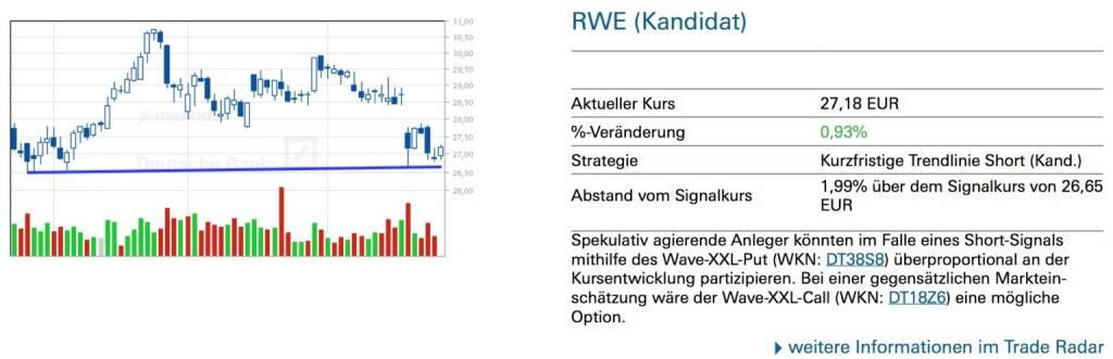 RWE (Kandidat) Spekulativ agierende Anleger könnten im Falle eines Short-Signals mithilfe des Wave-XXL-Put (WKN: DT38S8) überproportional an der Kursentwicklung partizipieren. Bei einer gegensätzlichen Marktein- schätzung wäre der Wave-XXL-Call (WKN: DT18Z6) eine mögliche Option., © Quelle: www.trade-radar.de (29.04.2014)