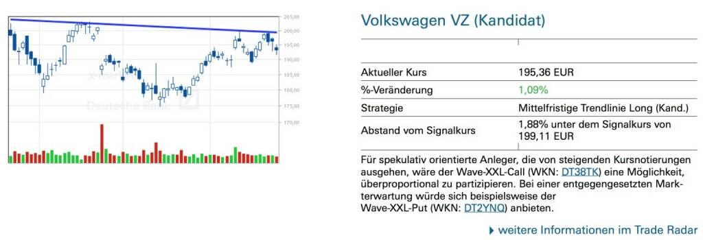 Volkswagen VZ (Kandidat) Für spekulativ orientierte Anleger, die von steigenden Kursnotierungen ausgehen, wäre der Wave-XXL-Call (WKN: DT38TK) eine Möglichkeit, überproportional zu partizipieren. Bei einer entgegengesetzten Mark- terwartung würde sich beispielsweise der Wave-XXL-Put (WKN: DT2YNQ) anbieten., © Quelle: www.trade-radar.de (29.04.2014)