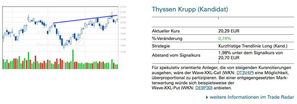 Thyssen Krupp (Kandidat): Für spekulativ orientierte Anleger, die von steigenden Kursnotierungen ausgehen, wäre der Wave-XXL-Call (WKN: DT3V4P) eine Möglichkeit, überproportional zu partizipieren. Bei einer entgegengesetzten Markterwartung würde sich beispielsweise derWave-XXL-Put (WKN: DE9P30) anbieten., © Quelle: www.trade-radar.de (30.04.2014)